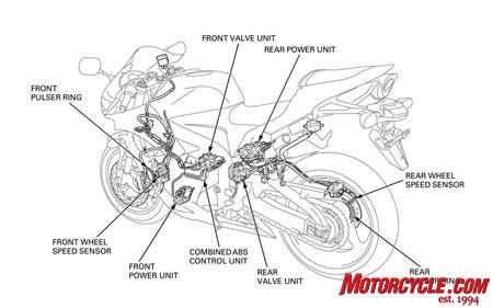 Seberapa penting penerapan sistem pengereman ABS pada