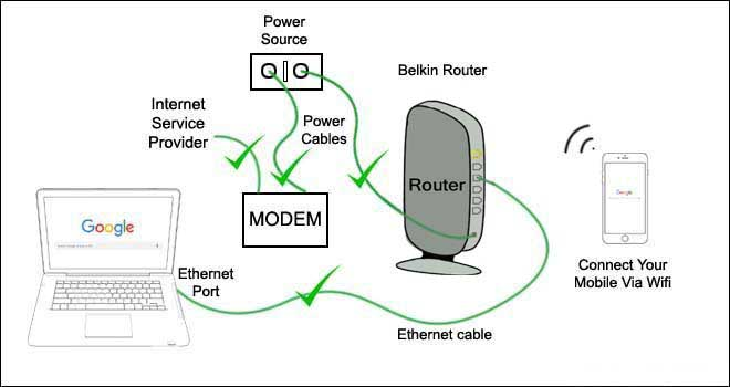 How to Login Belkin Router Dashboard With Default Ip 192