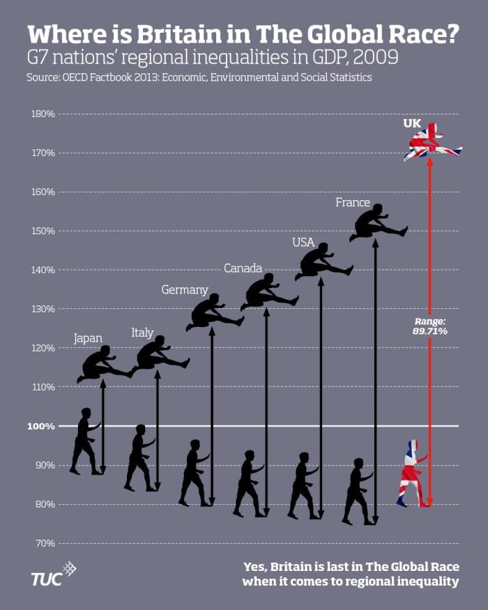 The_Global_Race_Infographic_Regional_GDP_Range_1000