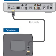 Bell Fibe Tv Wiring Diagram Pioneer Deh 3100ub Move My Receiver To A New Location Using Hdmi Cable Support Coax Direct From Set Top Box