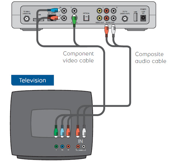Telephone Network Interface Box Wiring Move My Receiver To A New Location Using Component Video