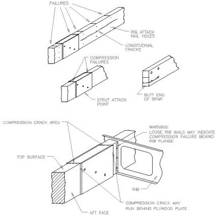 Service Letter 406 Rev. A: Wood Spar Inspection for