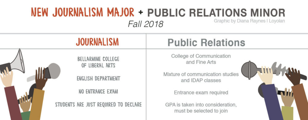 New Journalism major and Public Relations minor coming to LMU Fall 2018