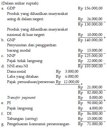 Cara Menghitung Pendekatan Pengeluaran : menghitung, pendekatan, pengeluaran, Konsep, Pendapatan, Nasional, Bellarosana
