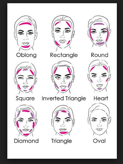 Face Shape Diagram, Face, Free Engine Image For User