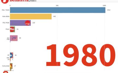 [VÍDEO] El gràfic històric de totes les Eleccions al Parlament a Bellaterra