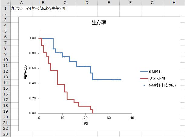 カプラン=マイヤー法─エクセル統計による解析事例   ブログ ...