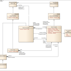 Visual Studio Generate Sequence Diagram Wiring For Samsung Dryer Heating Element 2016 Uml Modeling Library