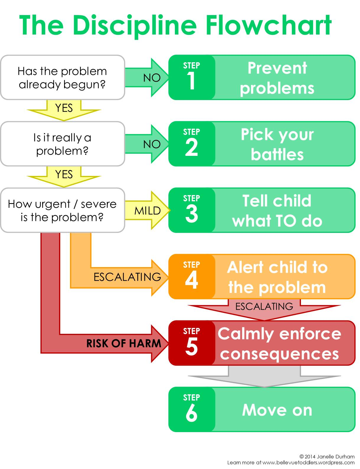 The Discipline Flow Chart 6 Easy Or Not Always So Easy