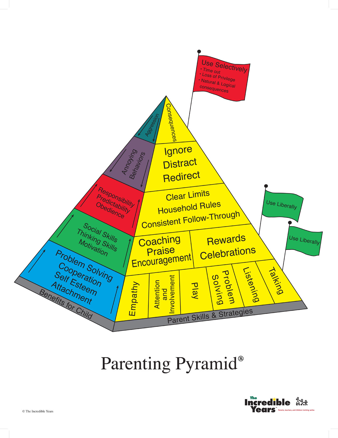 More Good Days Parenting Blog Research Resources