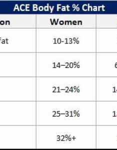 Body fat percentage chart also in easy steps bellyproof rh