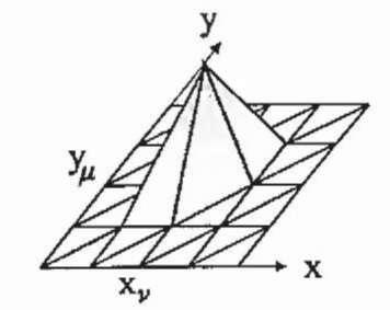 Finite element method (Electrical Machine) Part 1