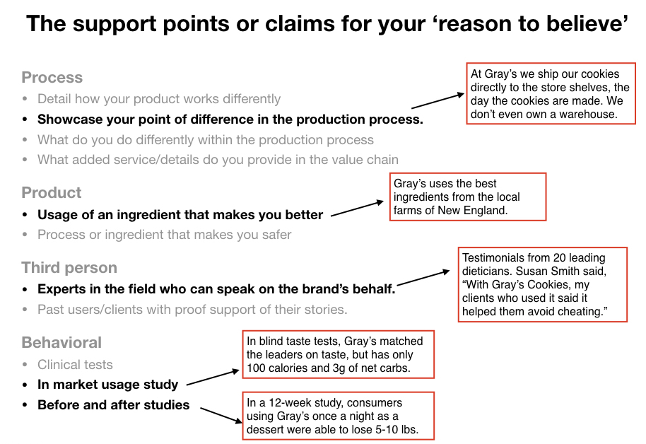 Claims and support points to differentiate