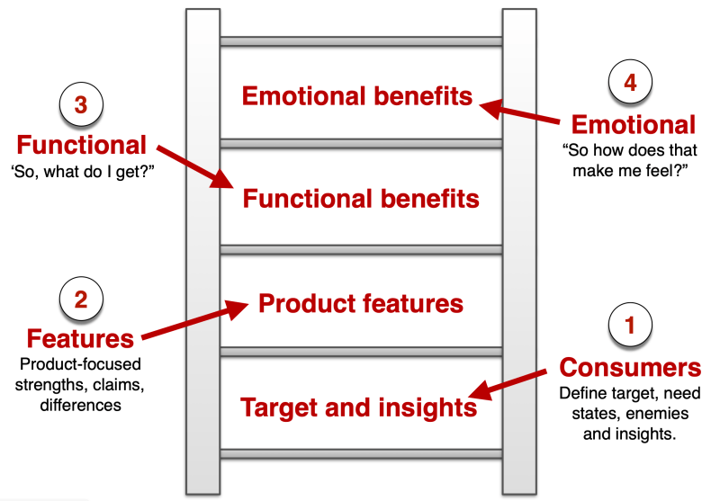 Consumer Benefits Ladder to set up functional and emotional benefits to help differentiate