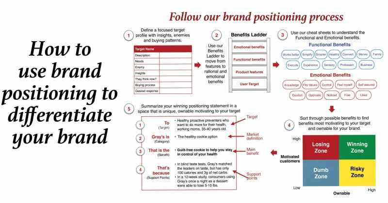 brand positioning statement banner aug 2021