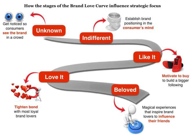 Brand activity plan
