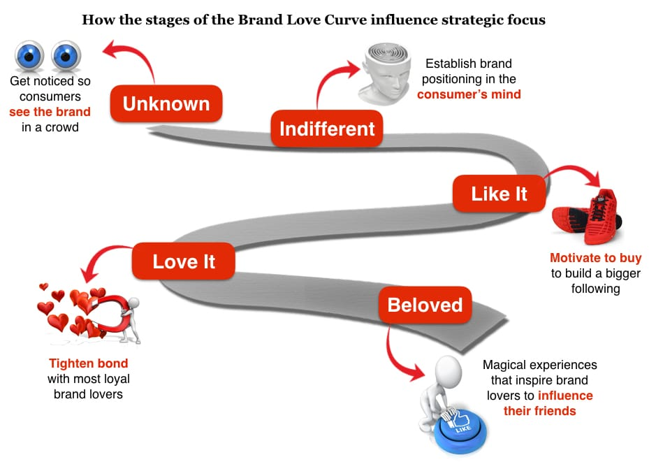 How to write a smart Brand Plan Brand Love Curve Strategy