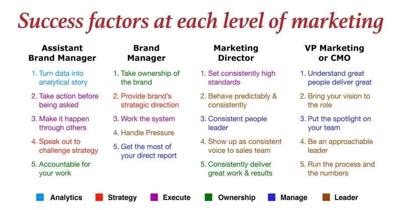 marketing careers