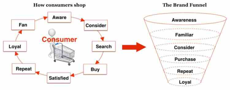 How to use brand funnels to determine brand health