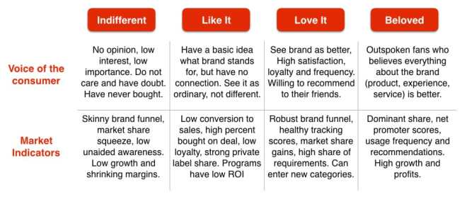 How to determine your brand's health using brand funnels