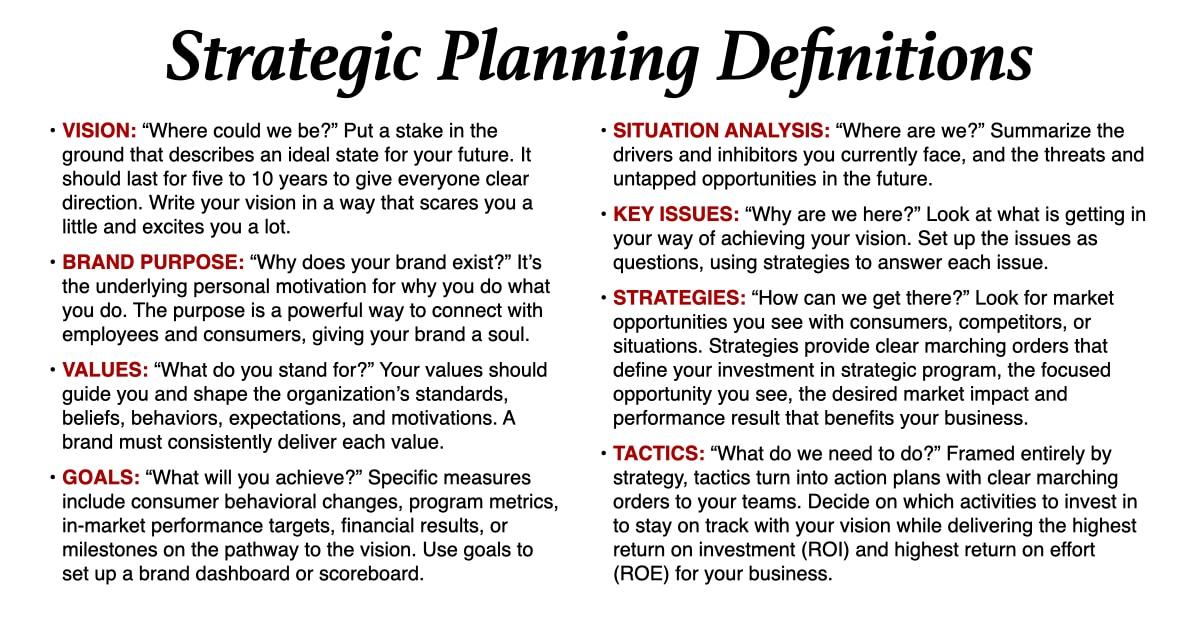 Brand Strategy Planning Definitions