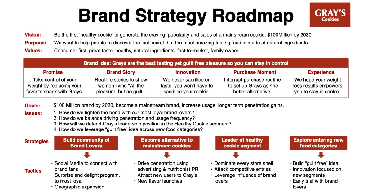 Brand Strategy Roadmap Consumer Example