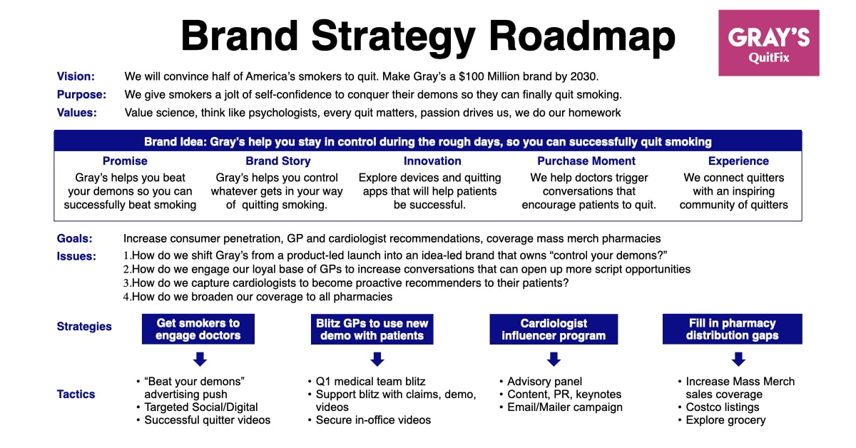 Brand Strategy Roadmap Healthcare Example