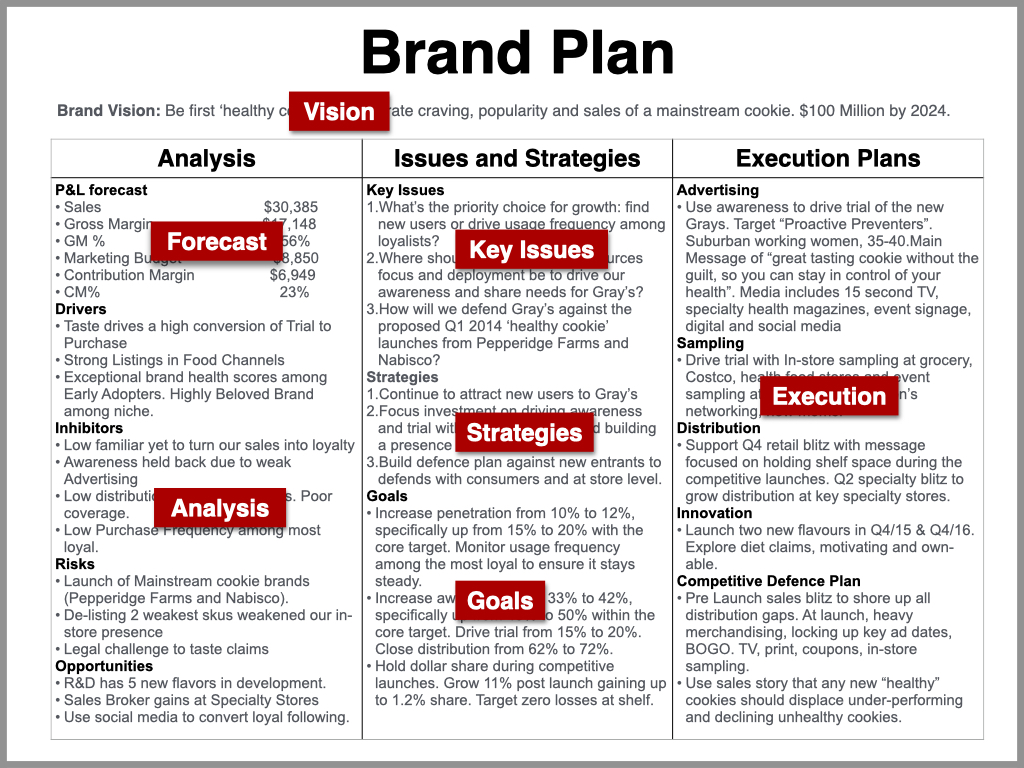 Brand Plan Marketing Plan