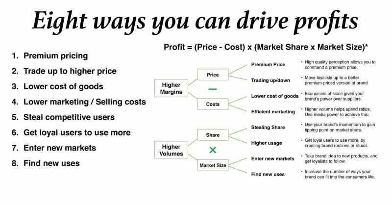 Social Media 8 ways to profit