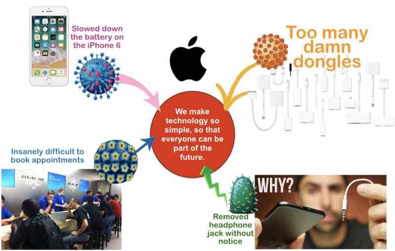 Apple flaws
