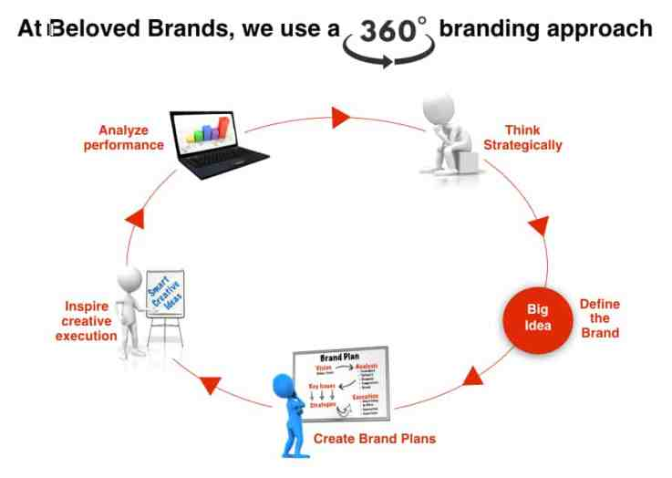 Creating Beloved Brands Process