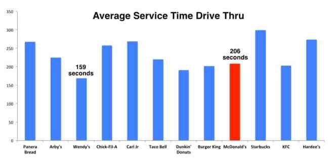 McDonald's Service level