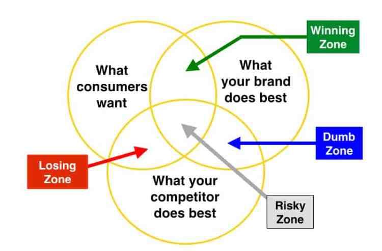 Competitive Strategic Thinking