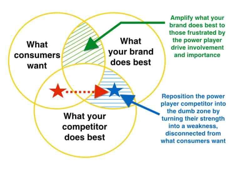 Strategic Thinking Competitive