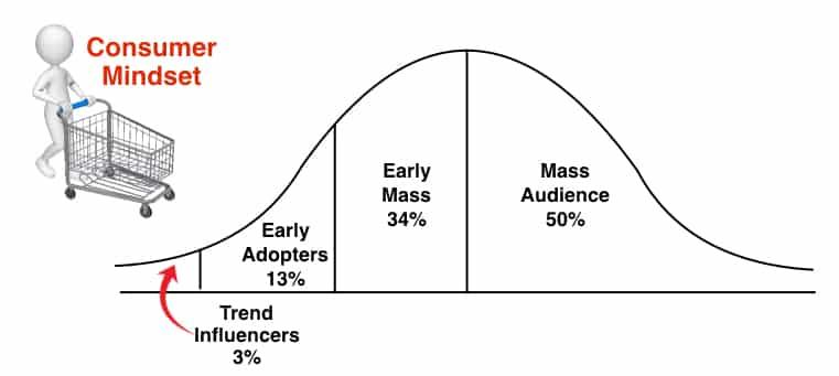 Strategic Thinking Consumers