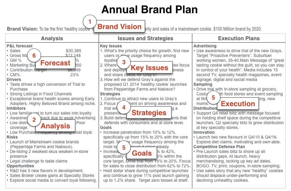 Five challenging questions to kickstart your Brand Plan