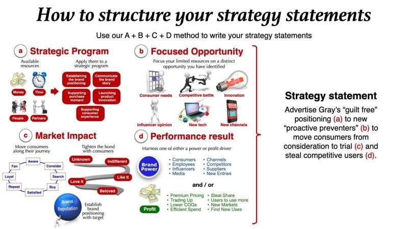 marketing strategy brand strategy