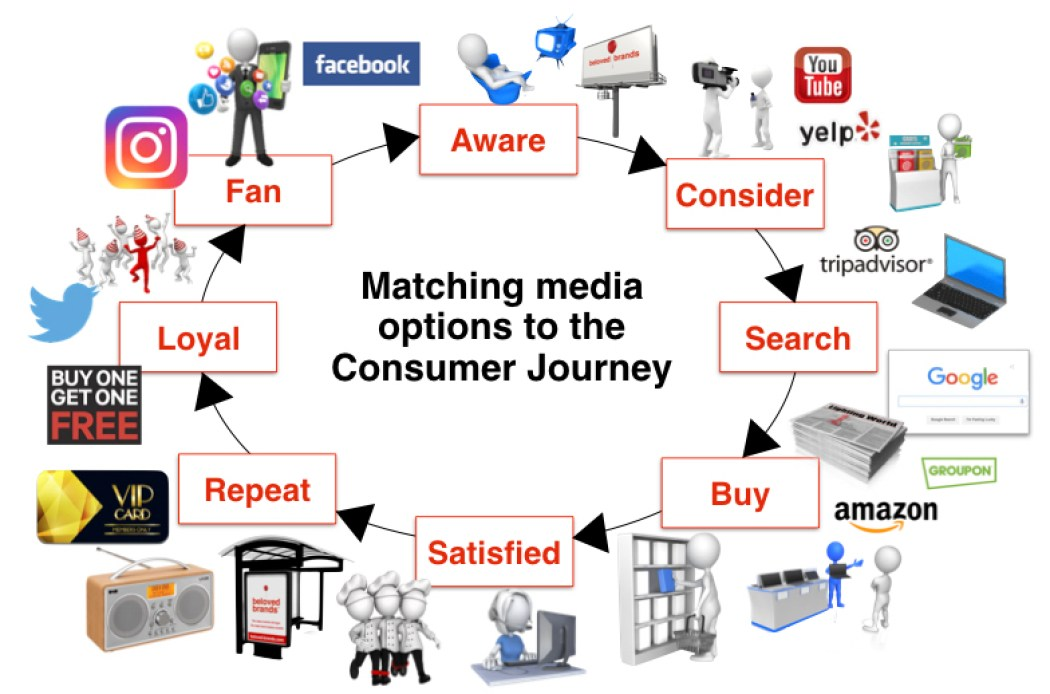 Media Purchase journey