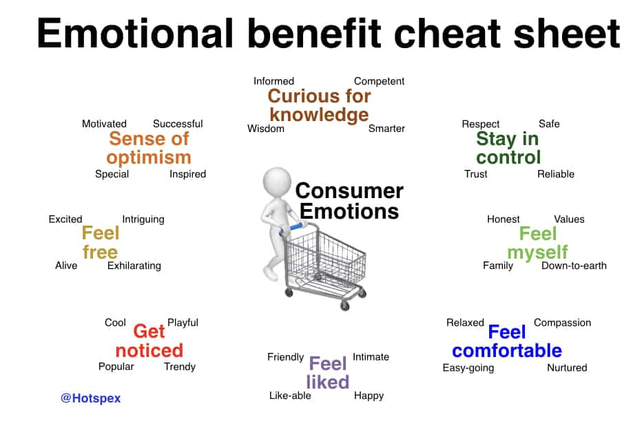 Emotional Consumer Benefits