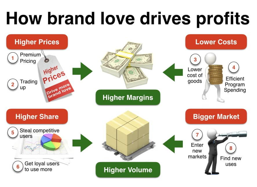 8 ways to drive brand profit