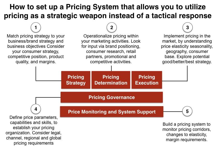 Price System