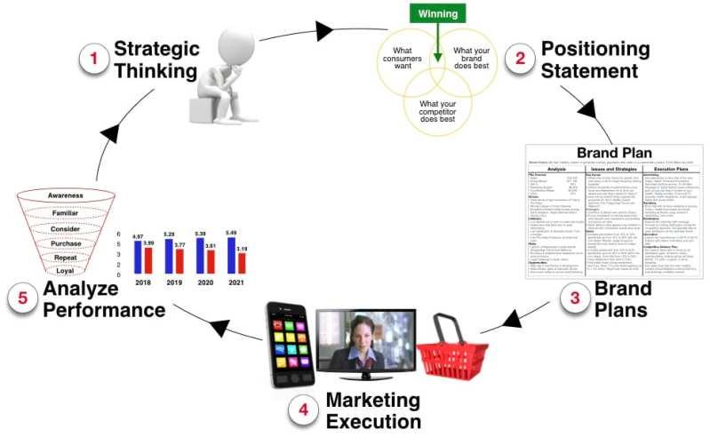 Beloved Brands marketing model