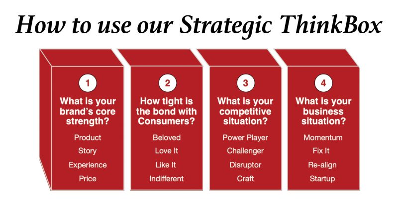 Strategic Thinkbox Strategic Thinking Tools