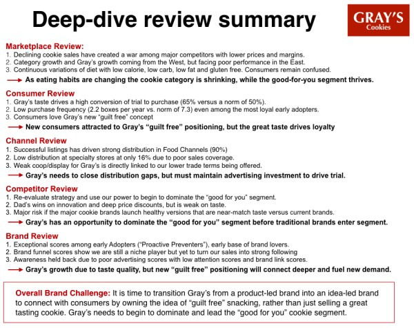 Deep-Dive Review