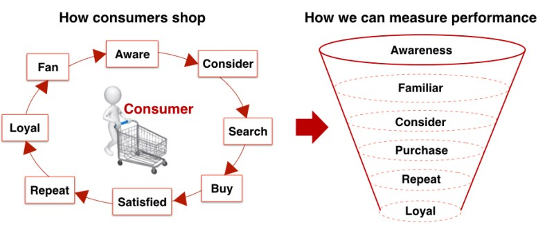 brand funnel analysis sales funnels purchase journey