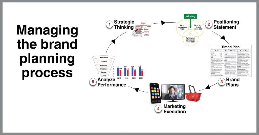 brand planning process