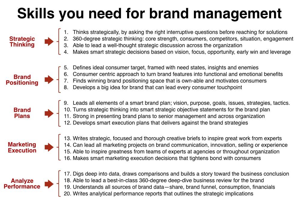 Brand Manager Skills