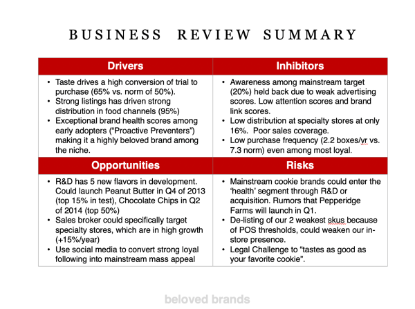 Business Review format