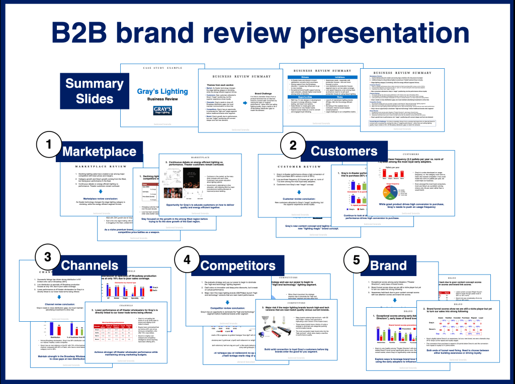B2B Business Review template