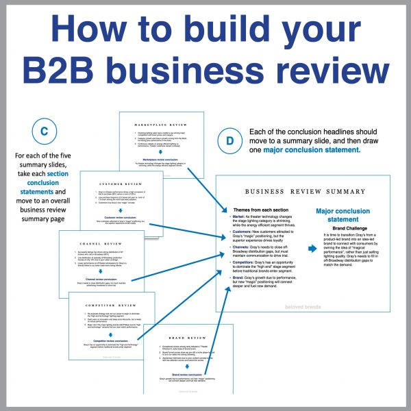 How to build your B2B Business Review 2